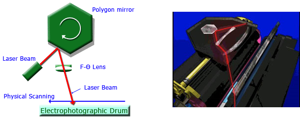 feature of Laser scanner