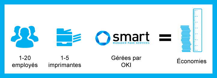 Aperçu de Smart Managed Page