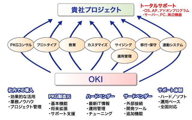 システム 生産 管理