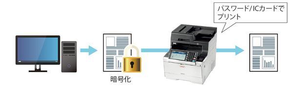 印刷データの漏えいや印刷物の盗難を防止する「プライベートジョブ印刷機能」