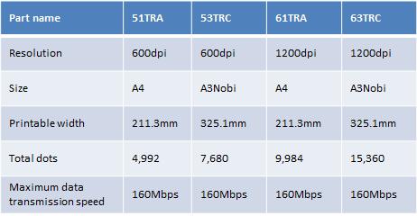 Descripción general de las especificaciones del cabezal de impresión LED