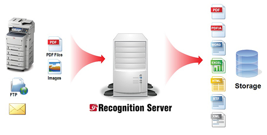 ABBYY_Recognition_Server