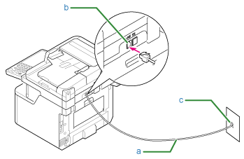 setting up oki data Telephone Wiring Install plug one end of the included telephone cable a into the line connector b of the machine and the other end into a public line analog c