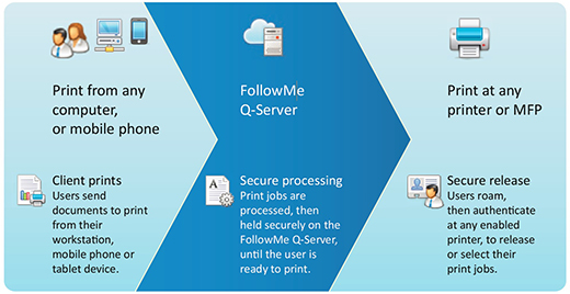 How FollowMe printing works, follow me printing